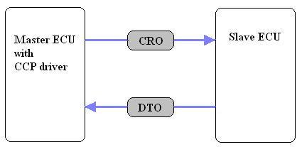 fig2-ccp-cro-dto1