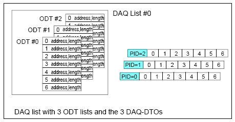 fig6-ccp-daq-odt1