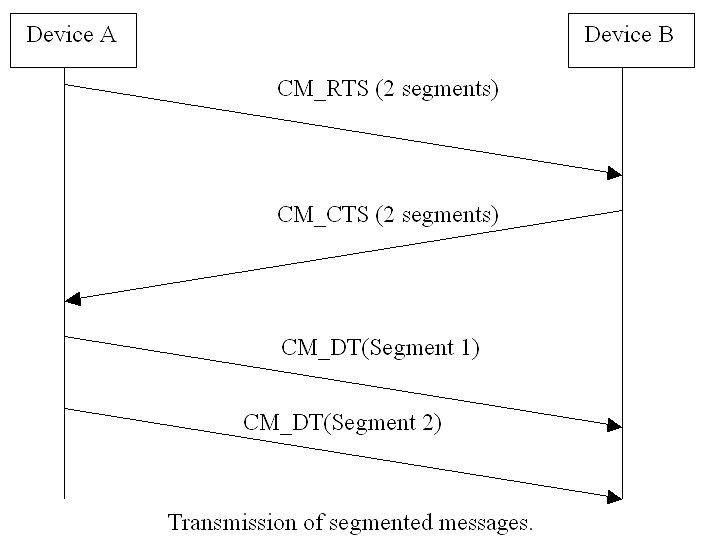 j1939-transmission-segmented-messages1