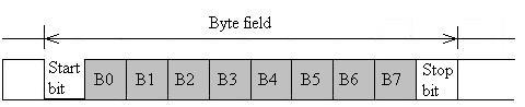 fig4-lin-byte-field1