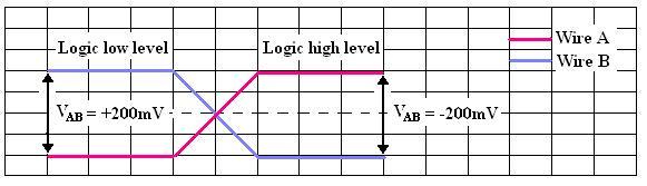j1708-logic-levels1
