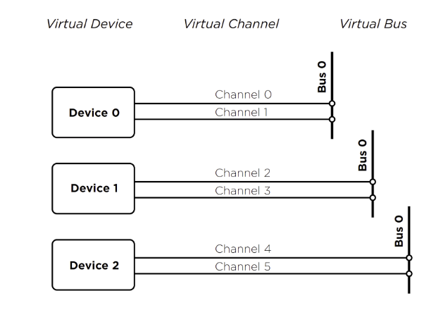 How to use Kvaser Virtual Device Channel and Bus - Kvaser
